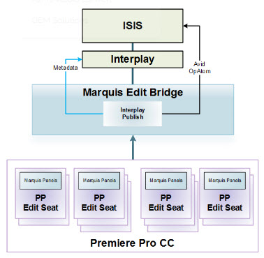 Edit Bridge - Avid Interplay